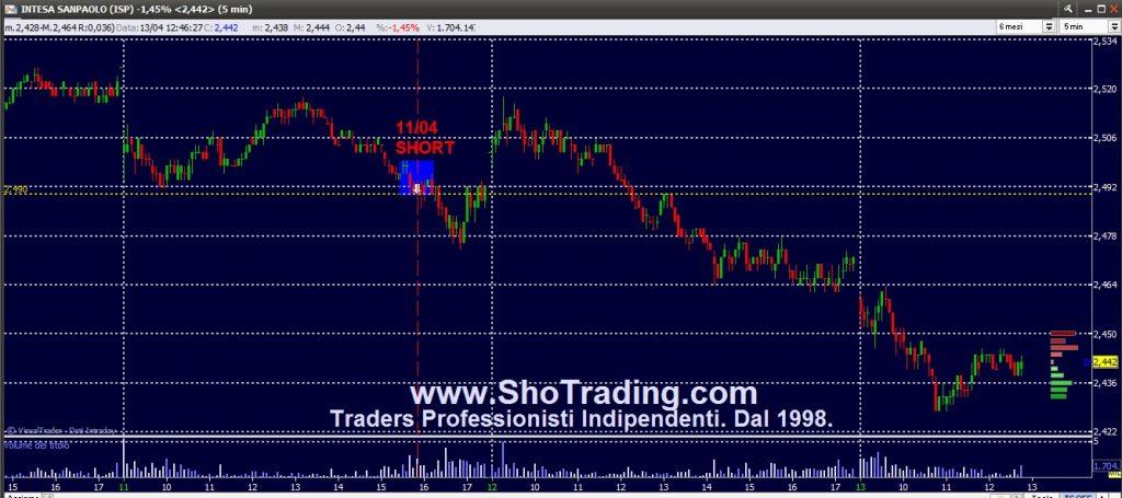 Trading Azioni dal 1998. Intesa Sanpaolo