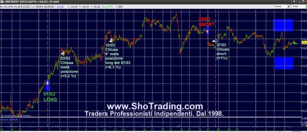 Trading di Borsa Professionale. Dal 1998. Unicredit.