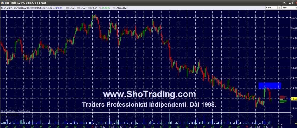 Trading mordi e fuggi: aggiornamento ENI e un'occhiata a Intesa SP