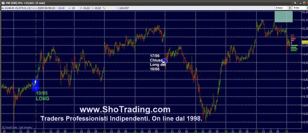 Trading Azioni, Fib FtseMIB, grafico segnali ENI