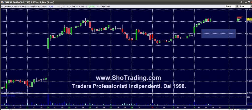 Trading Azioni, Intesa Sanpaolo