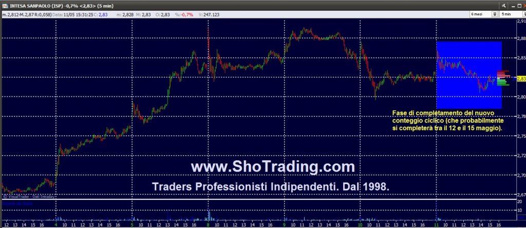 Trading Azioni Intesa Sanpaolo grafico