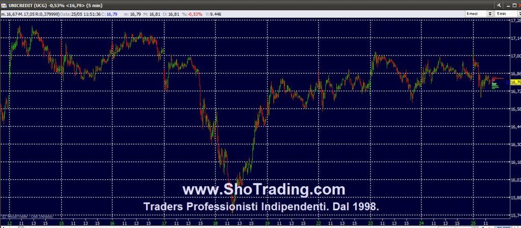 Trading Azioni UNICREDIT trading system