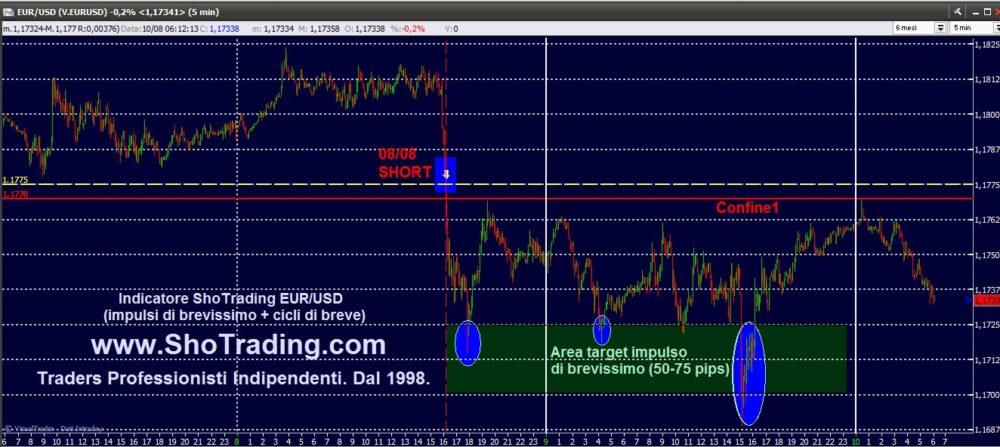 Indicatore EUR/USD: impulsi di brevissimo e cicli di breve.