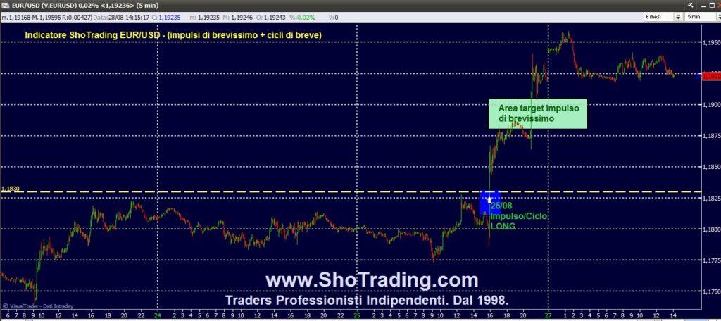 Trading Azioni, Fib FtseMIB, forex Eur/Usd dal 1998