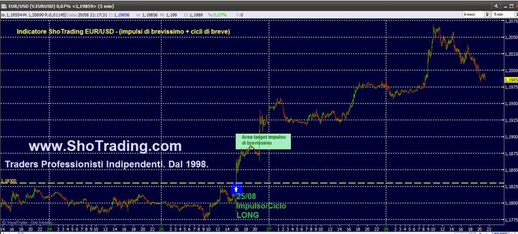 Trading Azioni, Fib FtseMIB, Eur/Usd dal 1998.