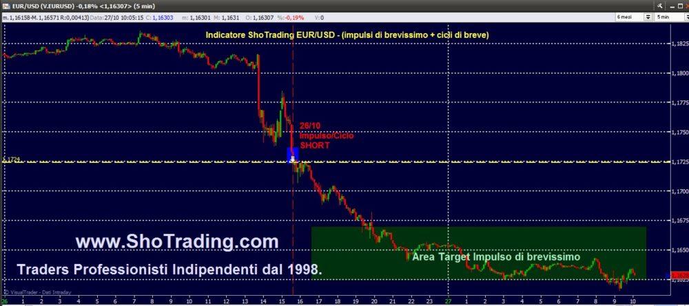 Trading mordi e fuggi Forex: indicatore EUR/USD.