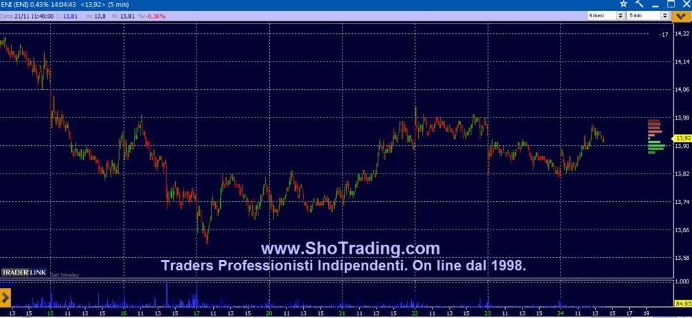 6d6f2bcbfd Trading di Borsa Azioni. Segnali grafico analisi trading ENEL. ENI ...