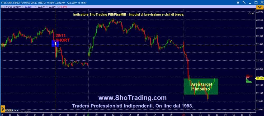 Ftse MIB e trading FIB.