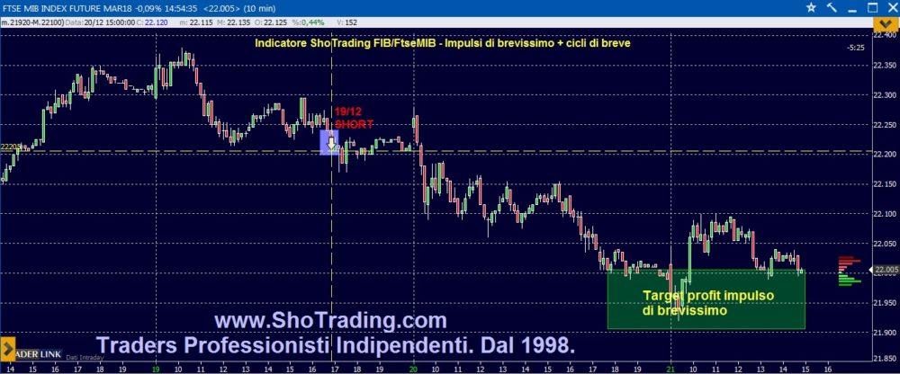Ftse MIB: trading FIB