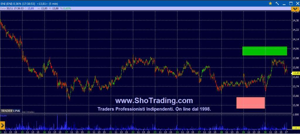 Segnali trading grafico ENI