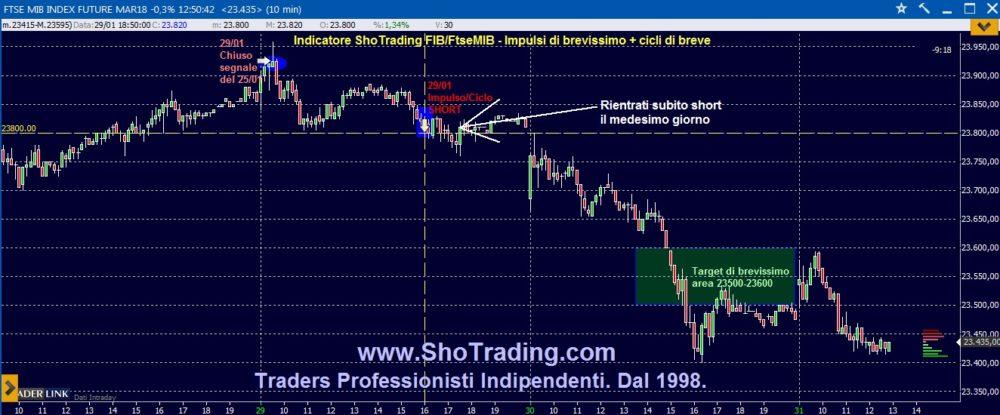 Trading FIB: impulso di brevissimo e ciclo di breve