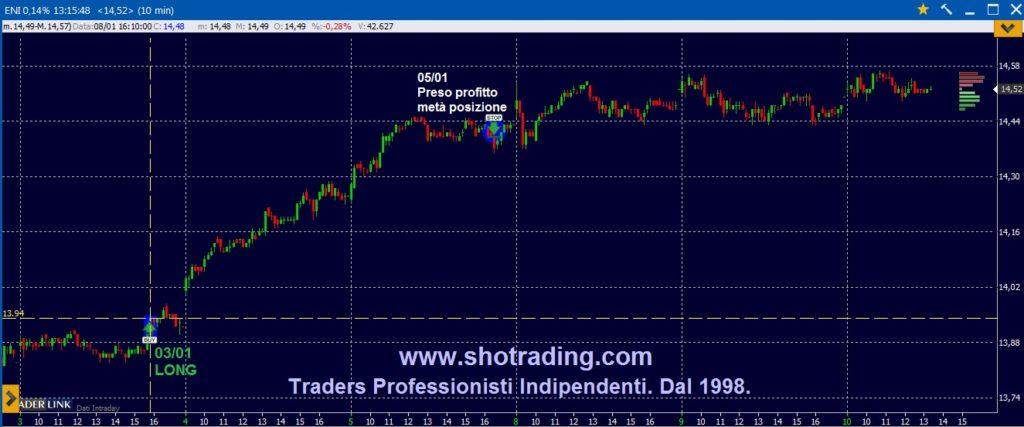 Trading Azioni, Fib FtseMIB, dal 1998