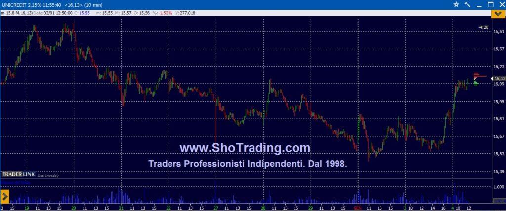 Trading professionale Azioni: UNICREDIT
