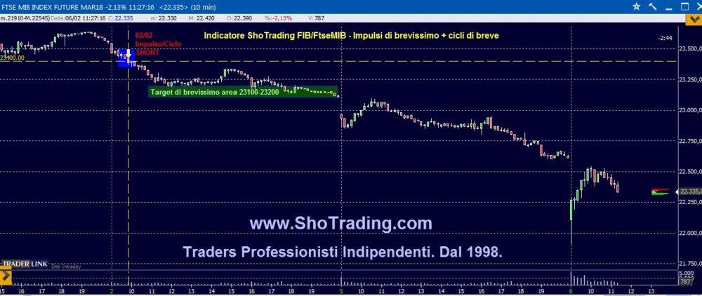 Trading FIB: lo short del 2/2 arriva sotto 22500.