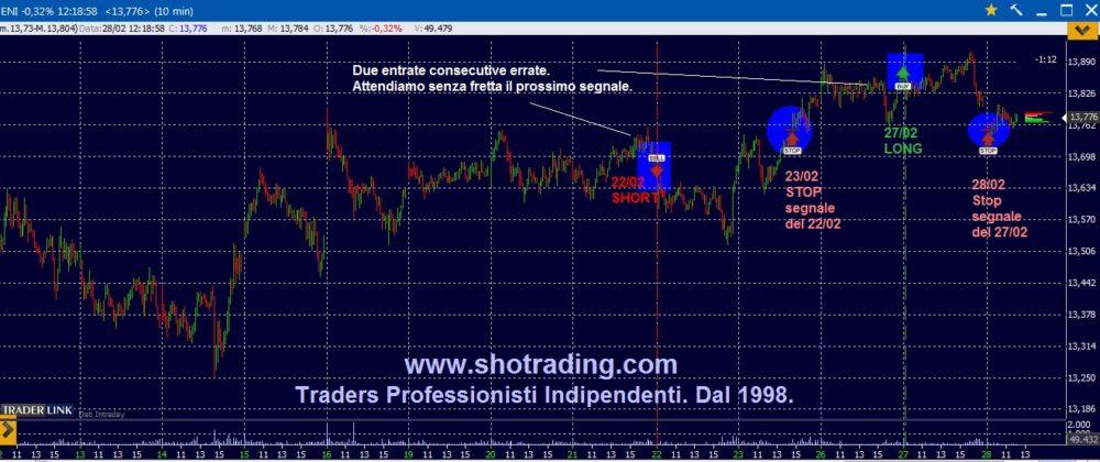 Trading azioni: Unicredit ed ENI.