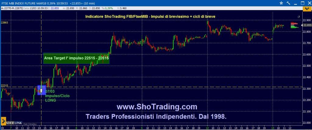 Trading di Borsa Professionale. Dal 1998.