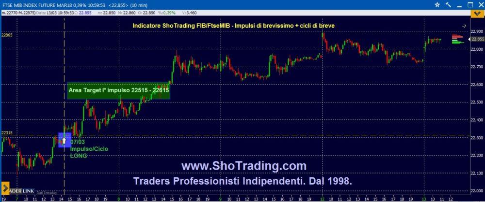 Trading FIB: il ciclo del 7 marzo.