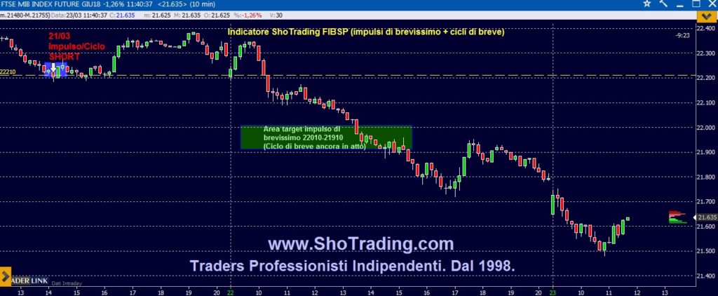 TRading FIB MINIFIB Grafico FIB trading system