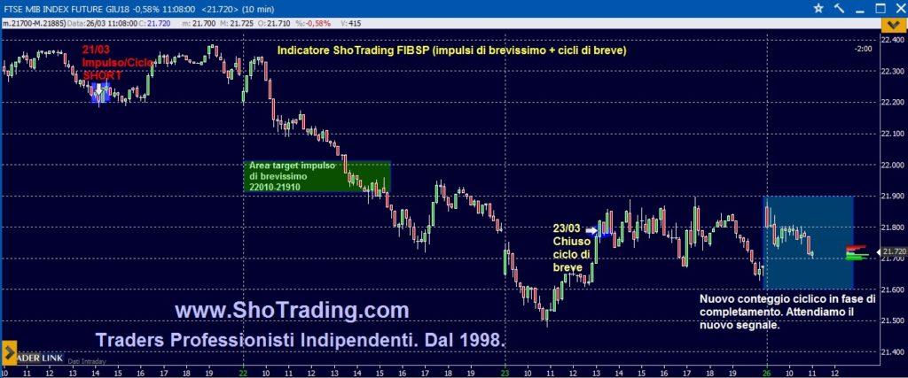 Trading professionale Azioni e FIB dal 1998