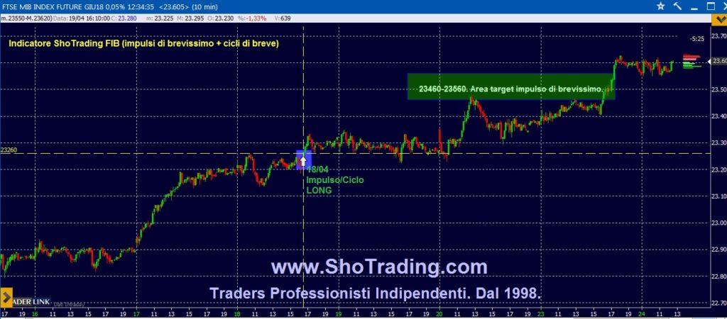 Trading Azioni, Fib FtseMIB dal 1998