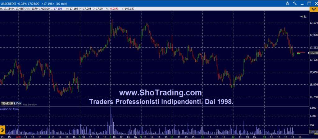 Trading Azioni, grafico UNICREDIT.