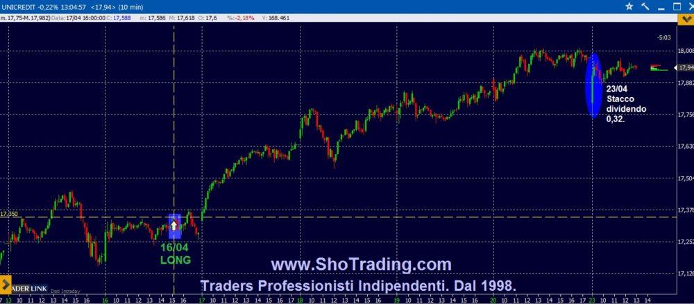Trading system azioni