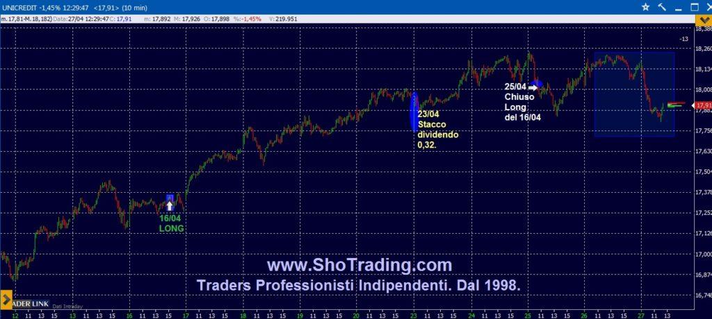 Trading Azioni Unicredit grafico quotazioni