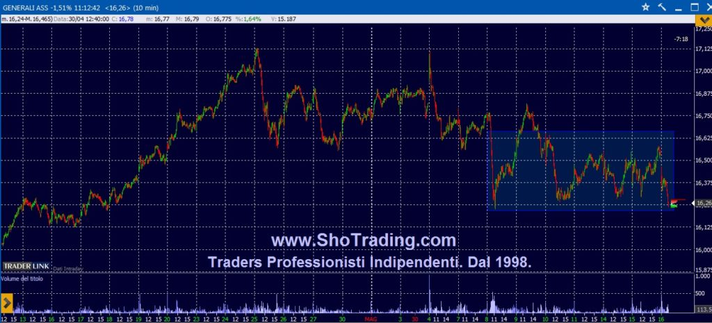 Trading Azioni Generali grafico