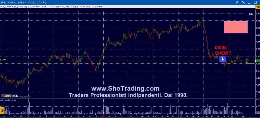 Trading azioni: ENEL.