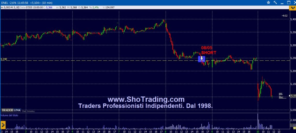 Trading professionale Azioni e FIB dal 1998.