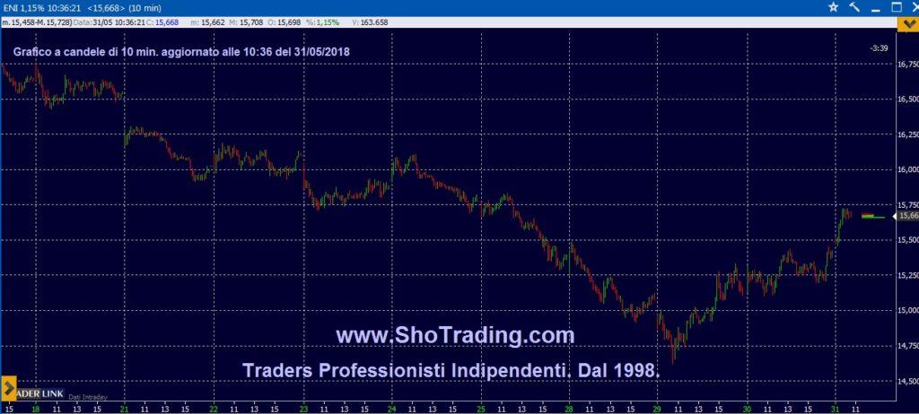 Trading Azioni, grafico ENI