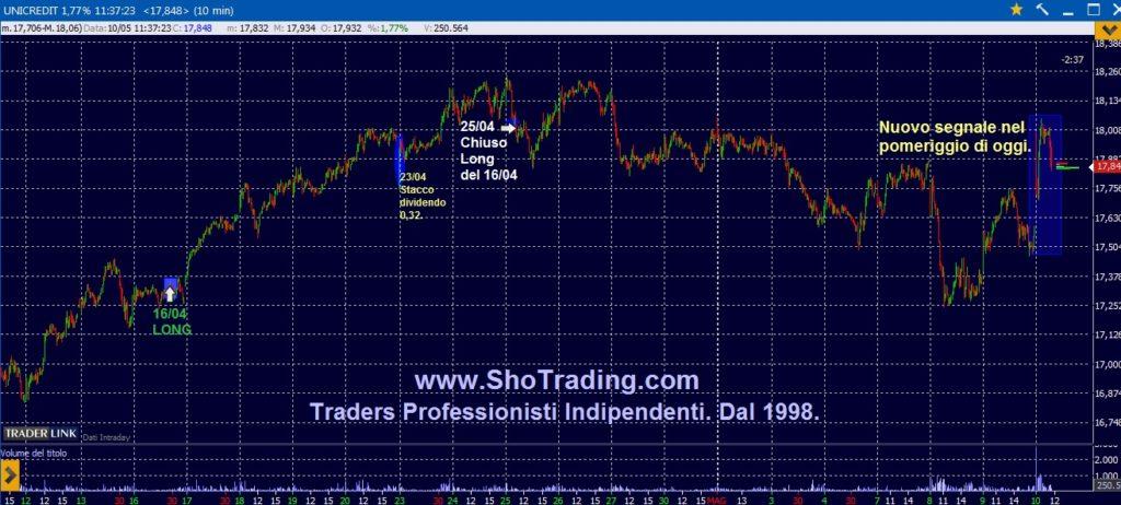 Trading Azioni Unicredit analisi grafico segnali
