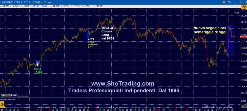 Trading di breve periodo: Unicredit, Enel.