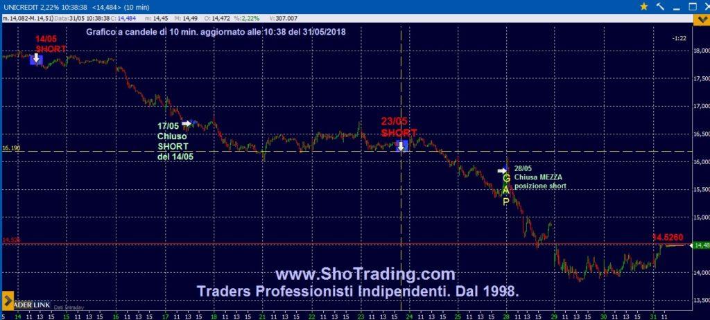Trading Azioni Unicredit grafico analisi tecnica