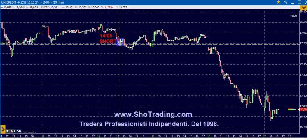 Grafico quotazioni trading system Unicredit