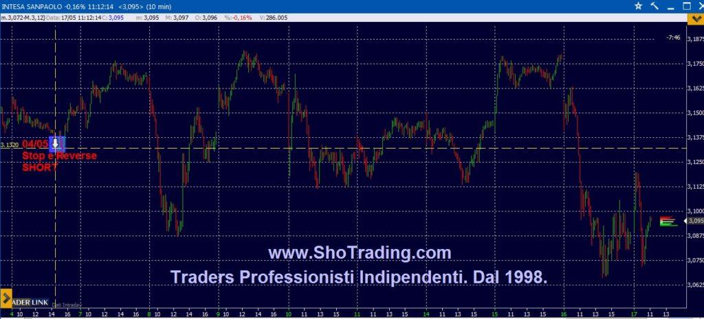 Grafico quotazioni trading system Intesa Sanpaolo