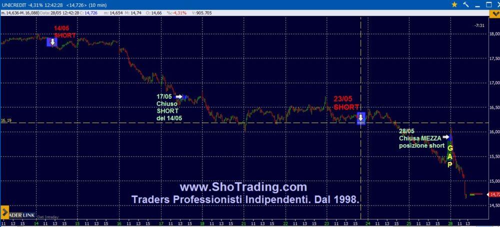 Trading Unicredit: short e sospensioni