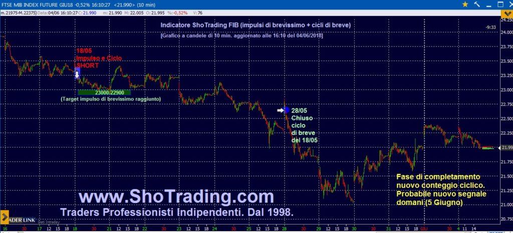 Trading professionale Azioni e FIB dal 1998. Grafico FIB.