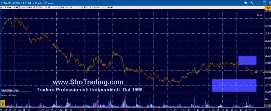 Trading Azioni grafico quotazioni Tenaris
