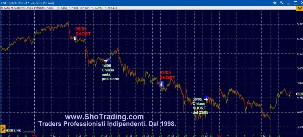 ENEL grafico quotazioni segnali trading