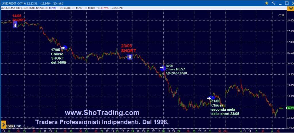 Trading Azioni, grafico quotazioni UNICREDIT UCG.