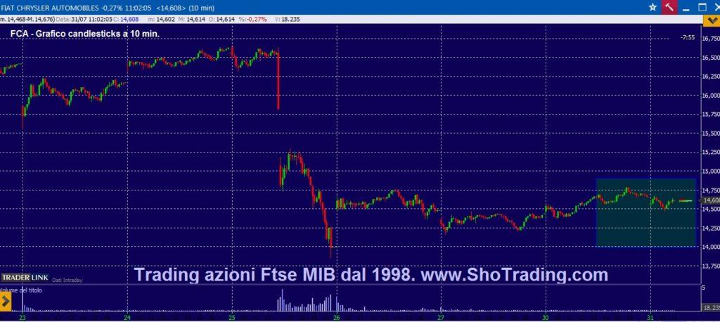 FIAT quotazioni grafico anali segnali trading