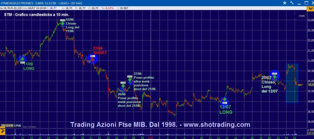 Segnali trading Azioni grafico STM Trading System
