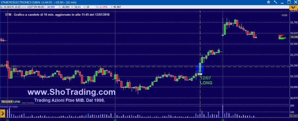 Segnali trading Azioni Ftse MIB grafico STM