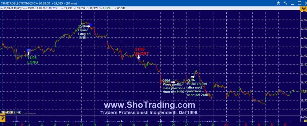 Trading azioni: due nuovi segnali lunedì 9.