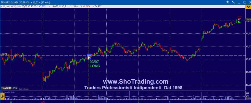 Segnali trading TENARIS grafico quotazioni
