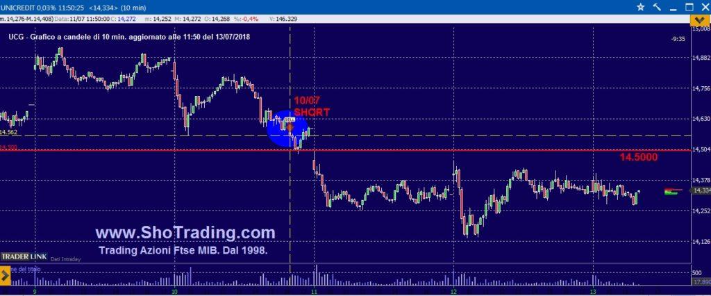 Segnali trading Azioni Ftse MIB grafico Unicredit