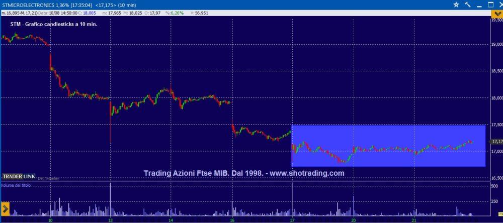 Trading mordi e fuggi: STMicroelectronics.