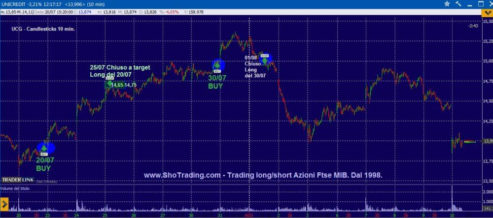 Trading di breve: Unicredit e FIAT.
